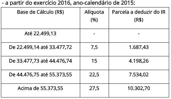 tabela-ir-2016-anual-receita-federal